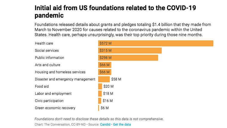 A graph showing the prioritization of spending for $1.4 billion in grant money. Healthcare is at the top, followed by social services, public information, arts and culture, housing and homeless services, and disaster and emergency management.